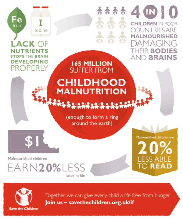 Save the Children - food for thought the relationship between childhood malnutrition and literacy