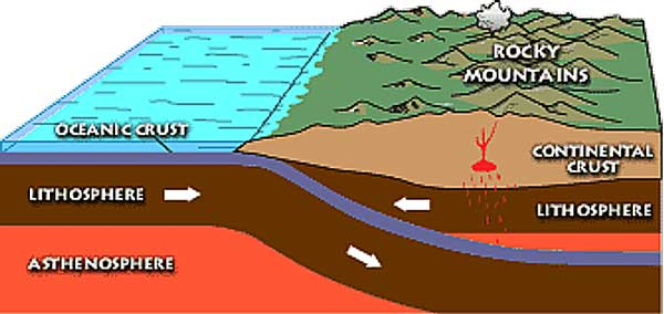 subduction zone diagram for earth science